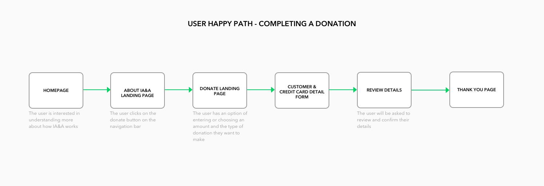 user flow – donation