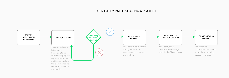 user_flow_playlist